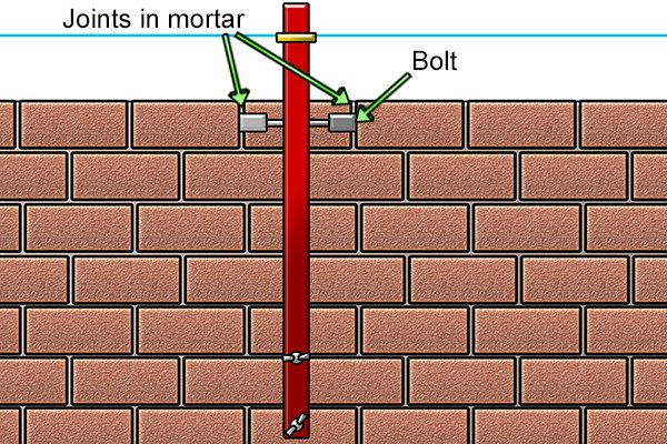 Create joints in mortar, attach stabiliser and bolts
