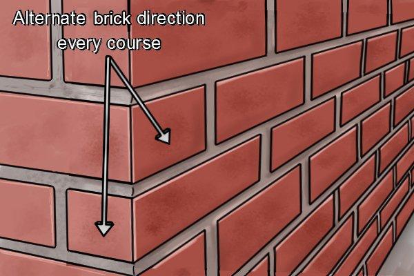 Brick corner; alternate brick direction every course