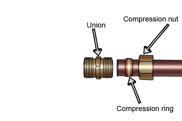 How to create a compression fitting using