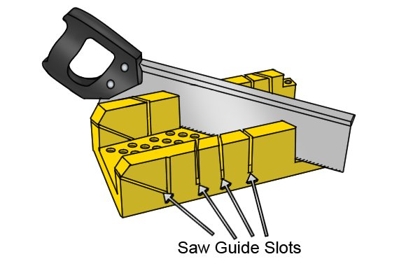 Wonkee Donkee Mitre Box saw guide slots