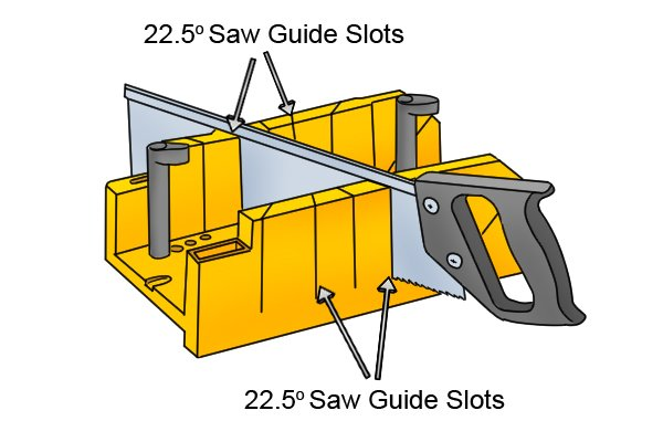 Wonkee Donkee 22.5° saw guide slots on a mitre box can be used to create a perfect 45° joint