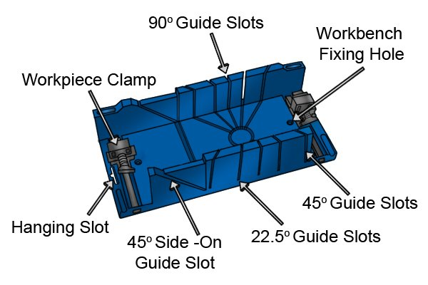Wonkee Donkee The basic parts of a mitre box explained and there use