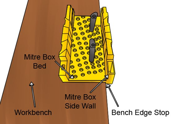 Wonkee Donkee Anchoring lip to secure mitre box to a workbench