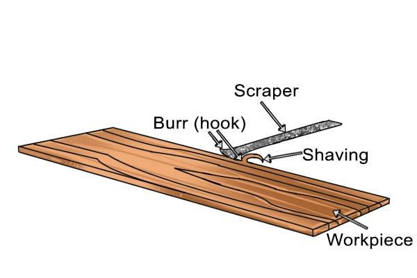 Cabinet scrapers, card scraper, gooseneck, concave, convex, square, steel, high carbon steel, tungsten carbide, scraping, woodwork, DIYer, carpenter.