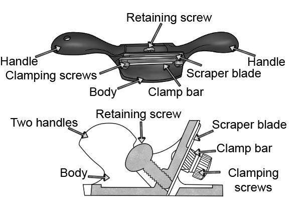 What are the parts of a two-handled cabinet scraper?