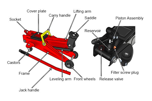 What are the parts of a trolley jack?