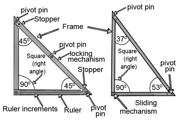 Folding square, carpenters square, woodwork, carpenter, angles, locking mechanism, frame, pivot pins, ruler, scale, DIYer.