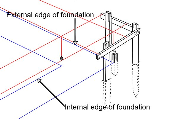 laying foundations, marking out foundations, brick lines, wonkee donkee tools, DIY guide