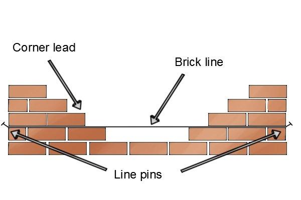 Line pin diagram