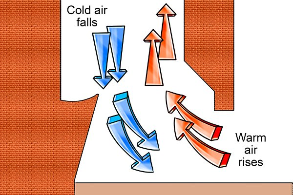 Chimney drawing hot and cold air displacement