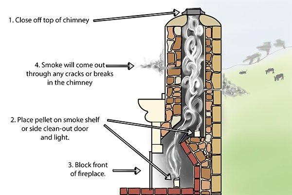 smoke testers, smoke testing a chimney, smoke pellets