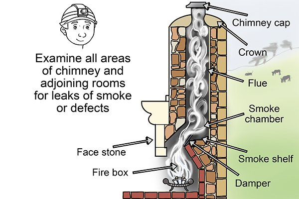 Chimney inspection diagram