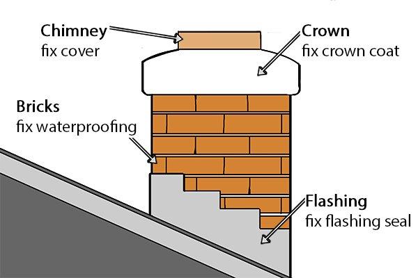 Fix chimney leaks, defects, smoke test