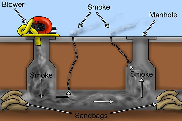 smoke testing sewers