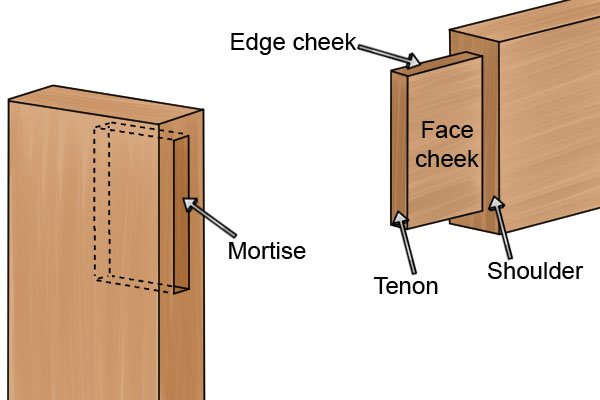 How To Cut A Mortise And Tenon Joint With A Wood Chisel
