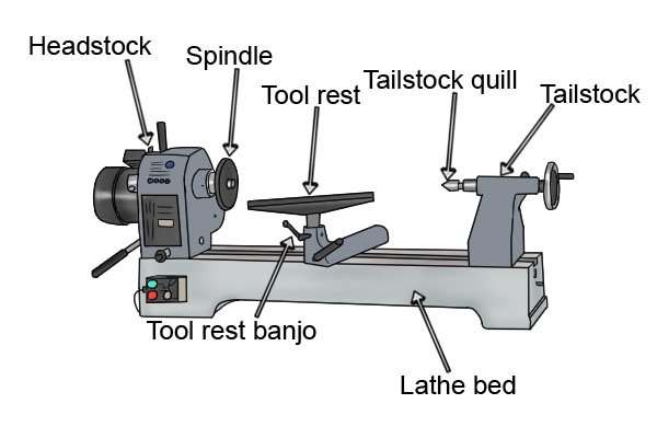 woodturning lathe is made up of several parts, all of which have ...