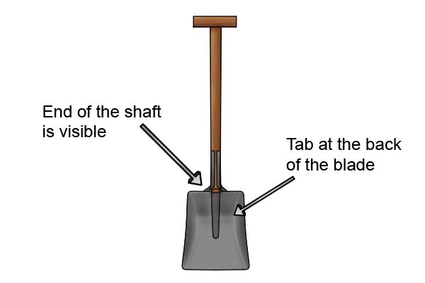 Unlike a fork, an open socket shovel can be identified by a folded tab at the back of the blade or, sometimes, by a visible part of the shaft protruding through the bottom of the socket.