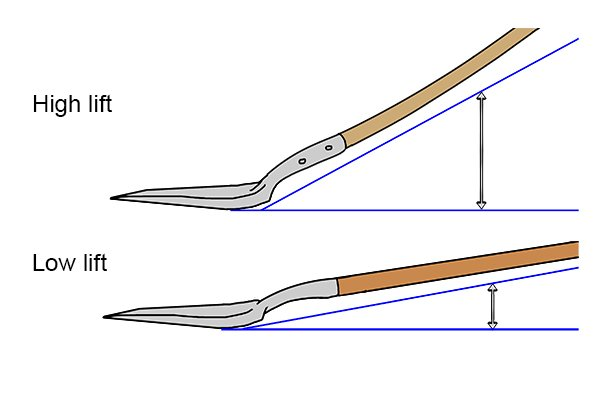 Blades vary from nearly straight (low lift), to sharply angled (high lift).