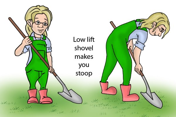A shovel with minimal or no angle is not as effective when lifting a load off the ground.