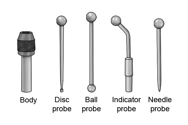 A wiggler set consists of a body and four different probes, each of which can be used to locate different features of a workpiece: an indicator probe a needle probe a ball probe a disc probe For more information, see What are the components of a wiggler (centre finder set?)