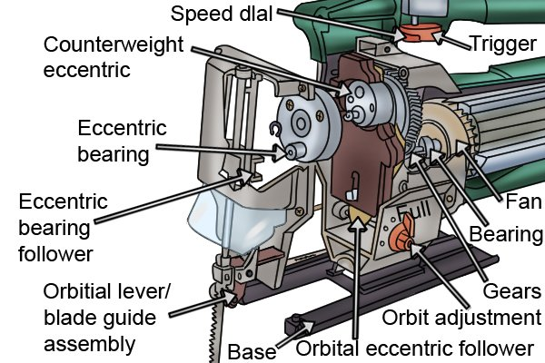 Internal workings of a jigsaw, eccentric gear mechanism