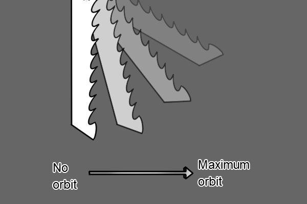 Orbital action of jigsaw blade