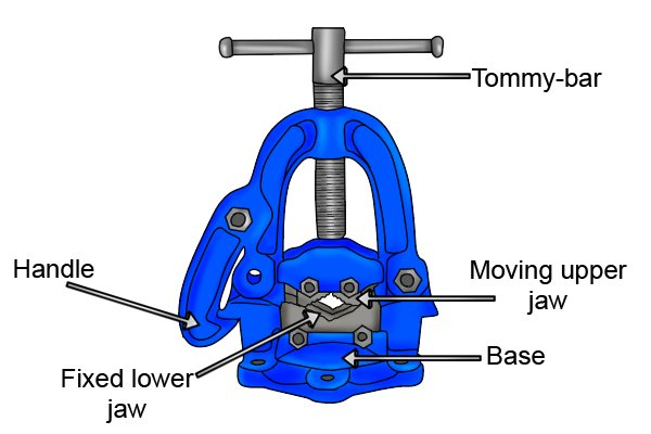 Labelled diagram showing the parts of a hinged pipe vice.