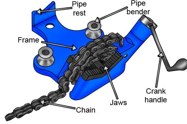 Labelled diagram showing the parts of a chain vice.