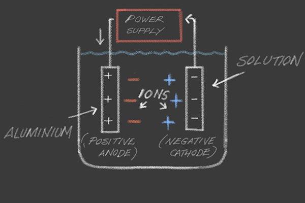 anodising diagram, chalk board, aluminium