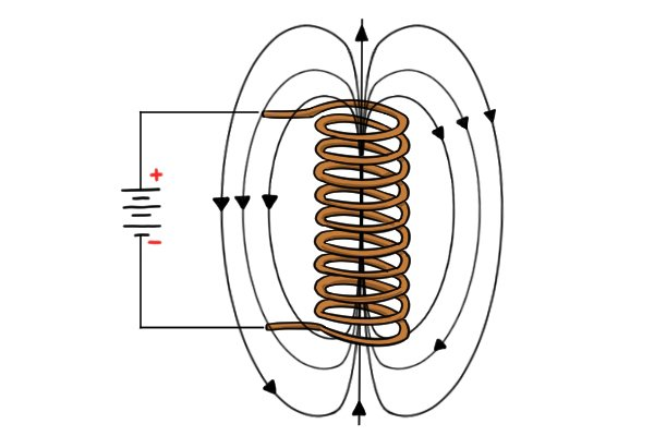 magnetic field coil