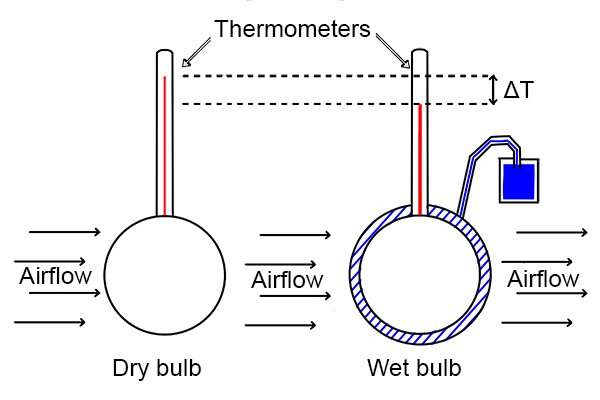 wonkee donkee u0026 39 s lesson on humidity  dew point and wet bulb