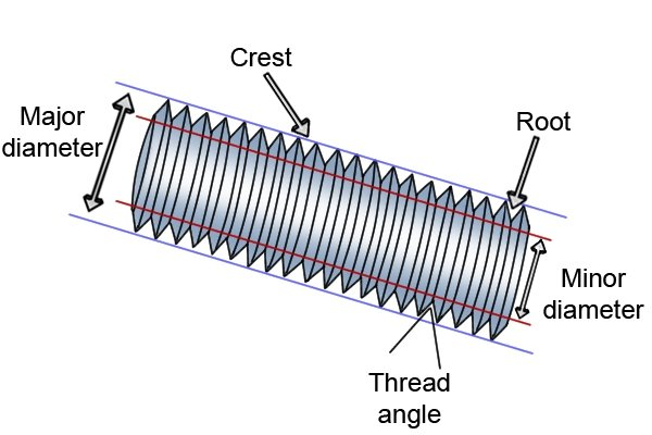 screw/ rod/ bolt thread labelled diagram