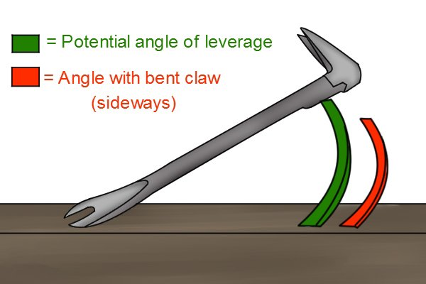 claw, crowbar claw, pry bar, cat's paw, levering, leverage,