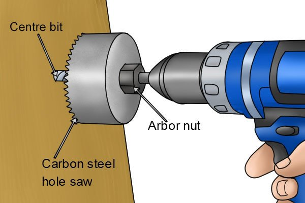 hole saw, cutting tools, annular saw, hole cutter, pilot hole, drill bit, arbor, wonkee donke tools DIY guide, how to use a hole saw