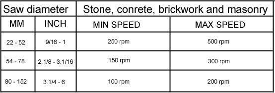 Stone, conrete, brickwork and masonry speed table, cutting speeds hole saws hole saw, core drill bit diamond wonkee donkee tools DIY guide