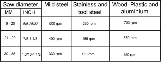 Hole saw speed cutting chart, smooth cut hole saws, wonkee donkee tools DIY guide, how to use a hole saw