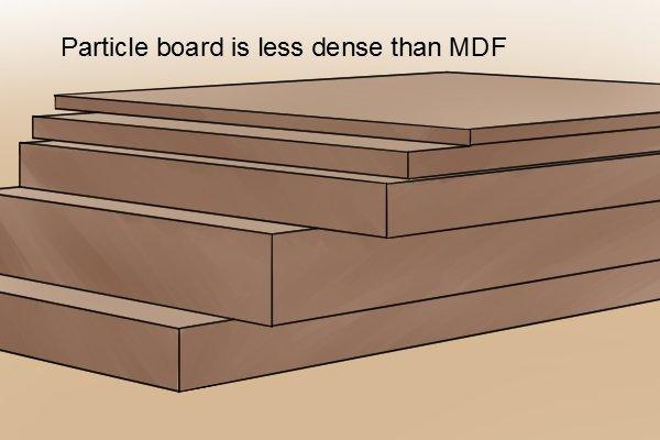 Particle board, alternative to MDF, medium density fibreboard, manufactured boards