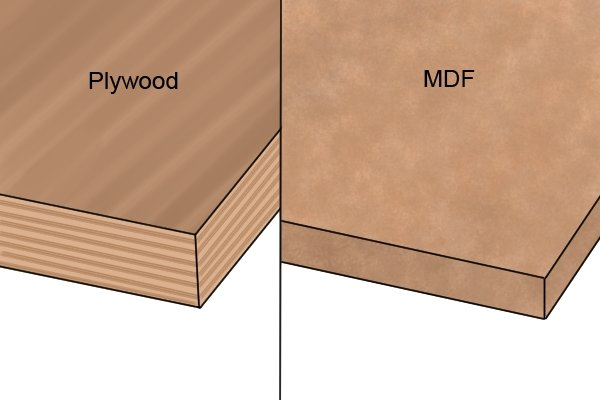 Plywood and MDF, manufactured boards, sheet material
