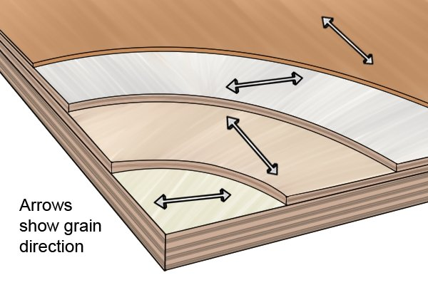 Alternating grain direction in layers of plywood give this type of manufactured board its strength