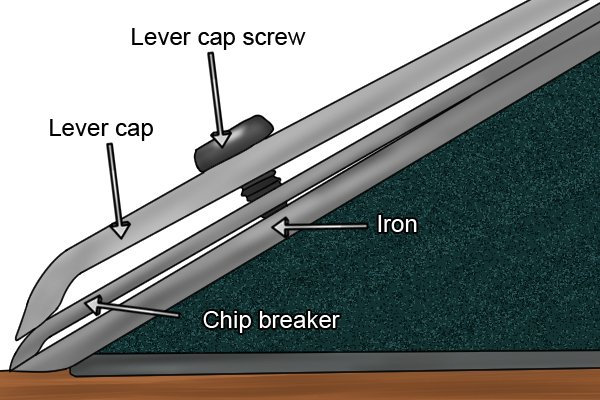 Lever cap fits over chip breaker and iron
