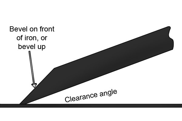 Clearance angle of bevel up hand plane iron