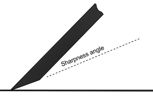 The sharpness angle of a woodworking hand plane iron