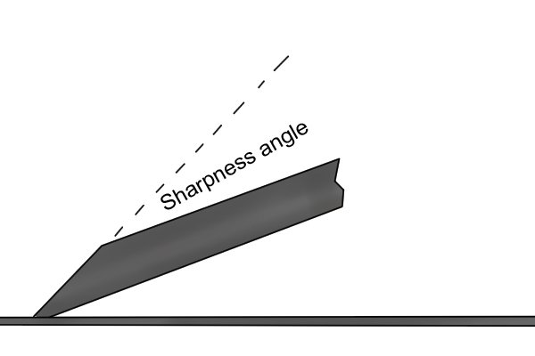 Sharpness angle of a bevel up woodworking plane iron