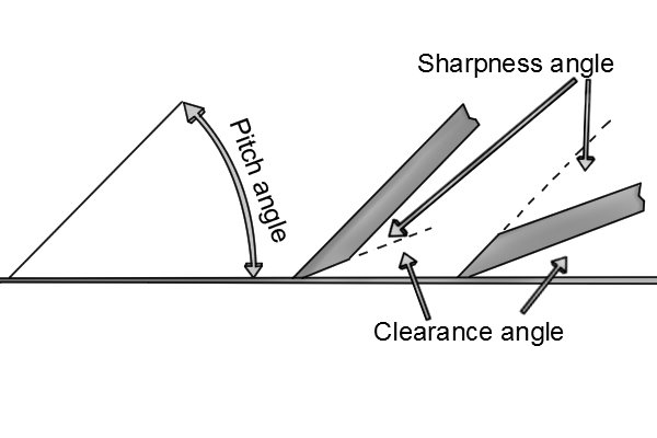 Pitch angle of bevel up and bevel down hand plane irons
