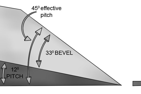 Low-angle block plane and standard-angle smoothing plane