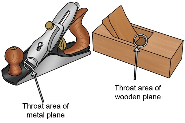 Throat area of metal and wooden bench planes