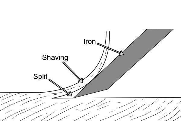 Deep cut is more like to result in splittiong