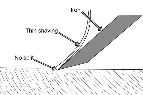 Thin shaving less likely to cause a split when planing
