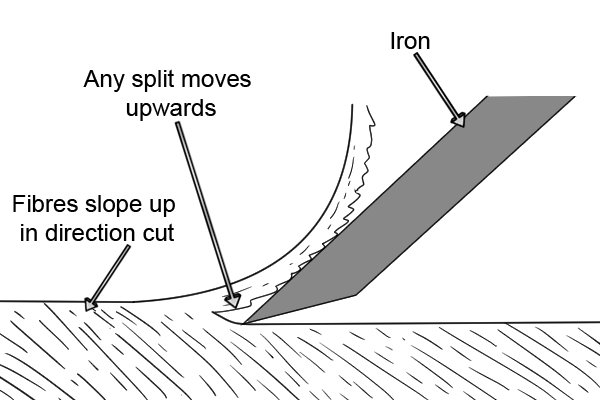 Planing: grain goes upwards in direction of plane motion