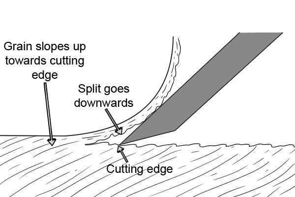 Grain slopes upwards towards cutting edge of iron